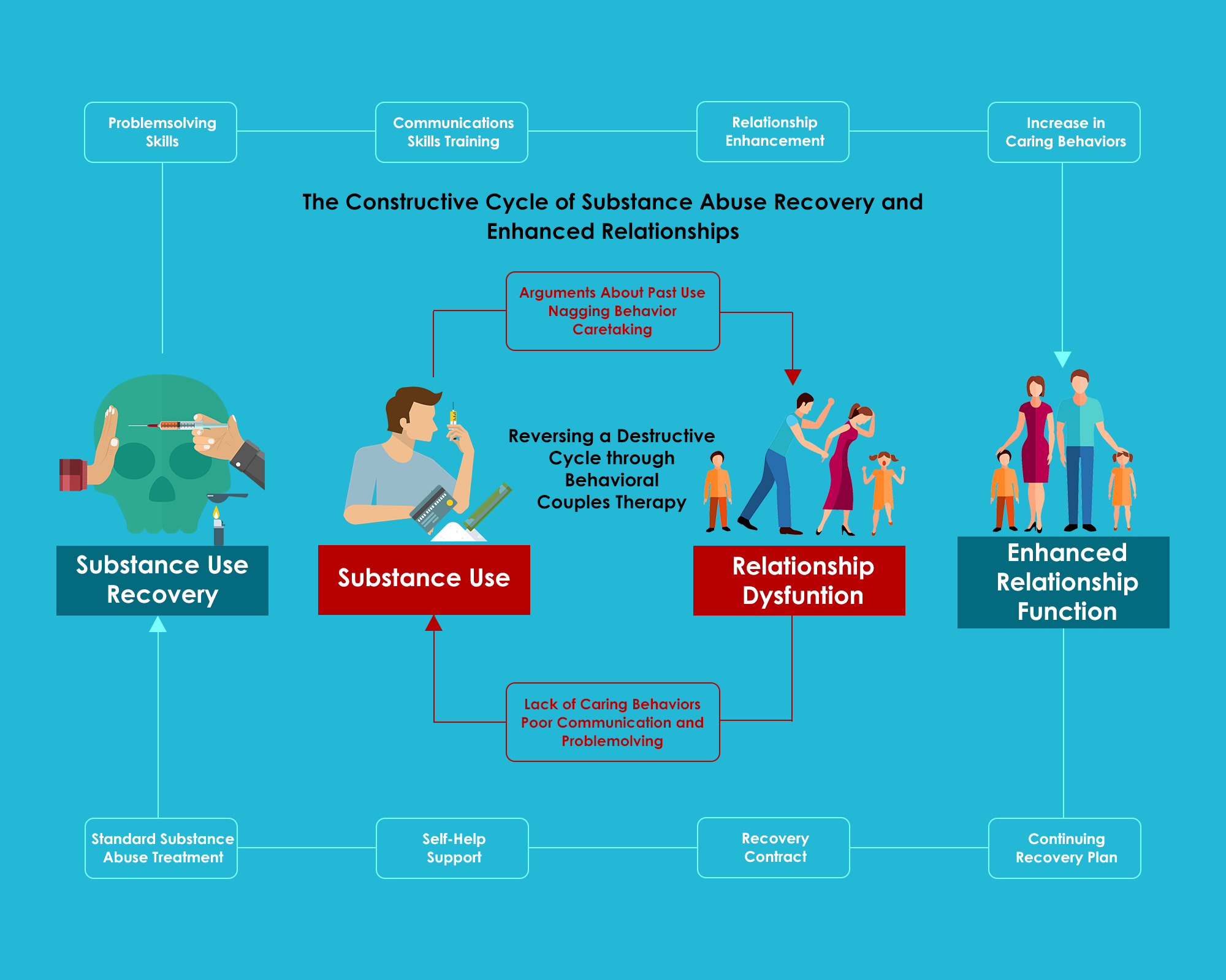The Constructive Cycle of Substance Abuse Recovery and Enhanced Relationships